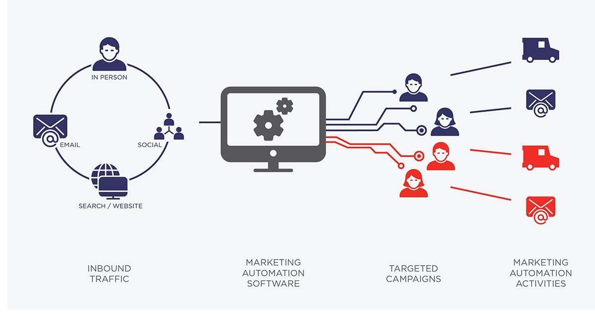 Personalizzazione con la marketing automation