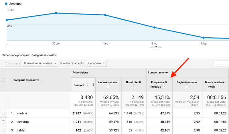 frequenza di rimbalzo google analytics